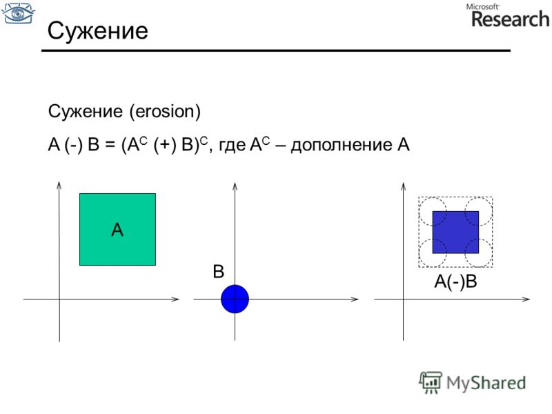 Cужение Сужение (erosion) A (-) B = (A C (+) B) С, где A C – дополнение A A(-)B B A