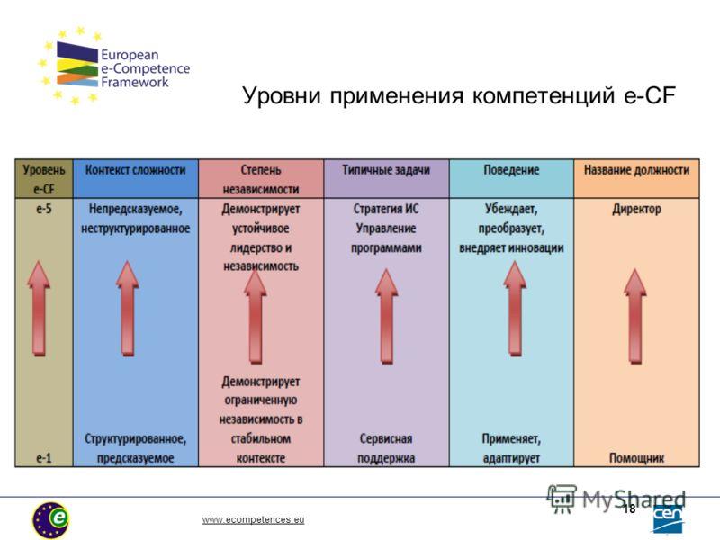 Уровни применения компетенций e-CF www.ecompetences.eu 18