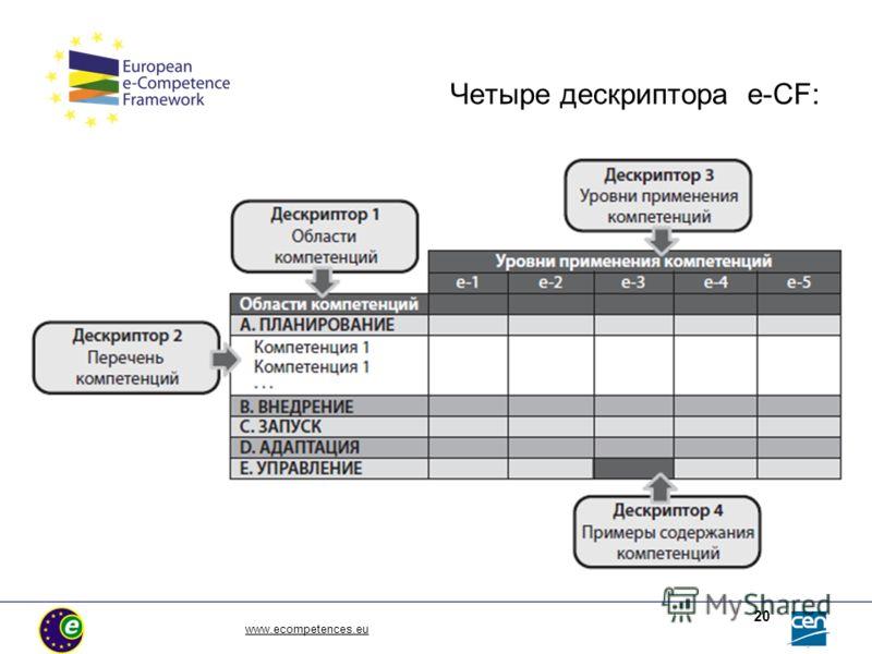 www.ecompetences.eu 20 Четыре дескриптора е-СF: