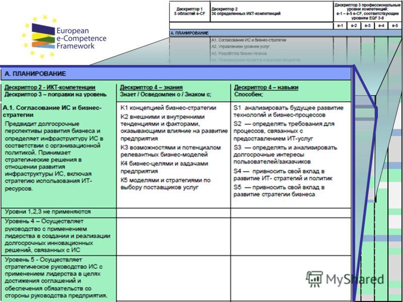 www.ecompetences.eu 21 Дескриптор 1: Области компетенций Планирование Внедрение Запуск Адаптация Управление Дескриптор 1: Области компетенций Планирование Внедрение Запуск Адаптация Управление