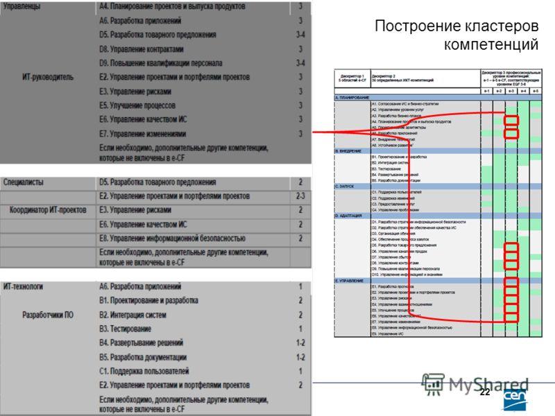 Построение кластеров компетенций www.ecompetences.eu 22