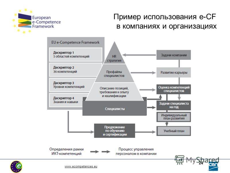 www.ecompetences.eu 24 Пример использования e-CF в компаниях и организациях