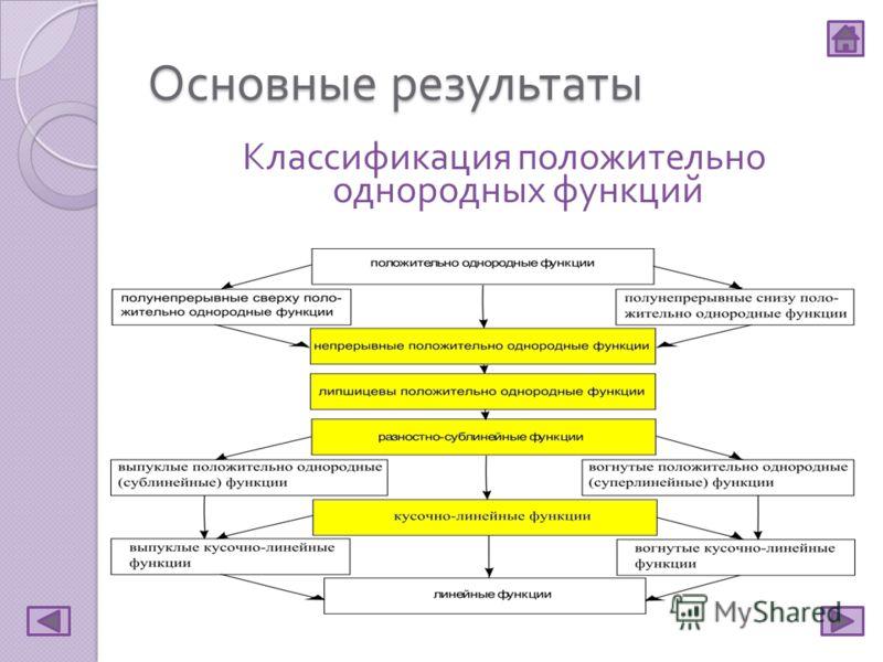 Основные результаты Классификация положительно однородных функций