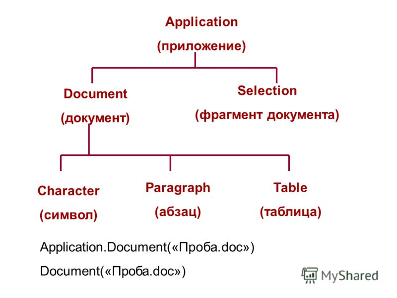 Application (приложение) Document (документ) Selection (фрагмент документа) Character (символ) Paragraph (абзац) Table (таблица) Аpplication.Document(«Проба.doc») Document(«Проба.doc»)