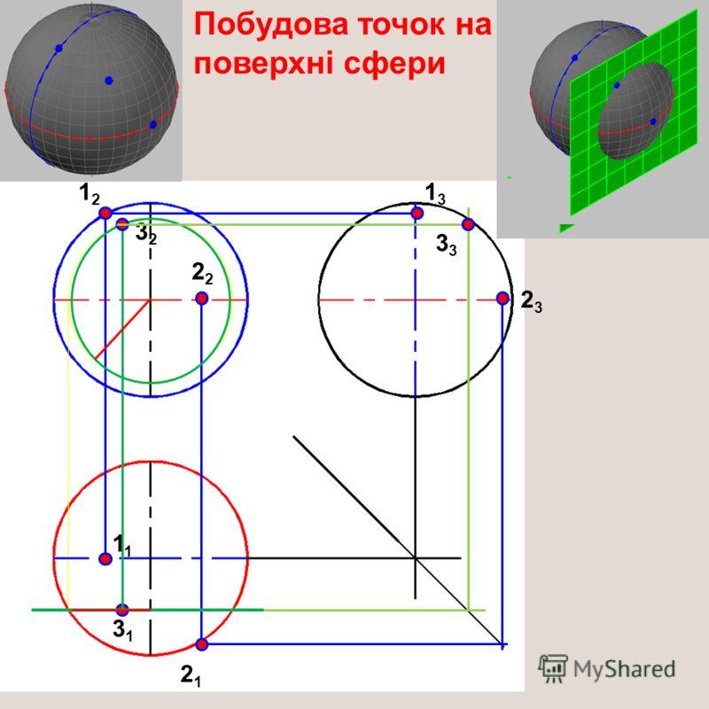 Побудова точок на поверхні сфери 1212 1 1313 2 2121 2323 3131 3232 3