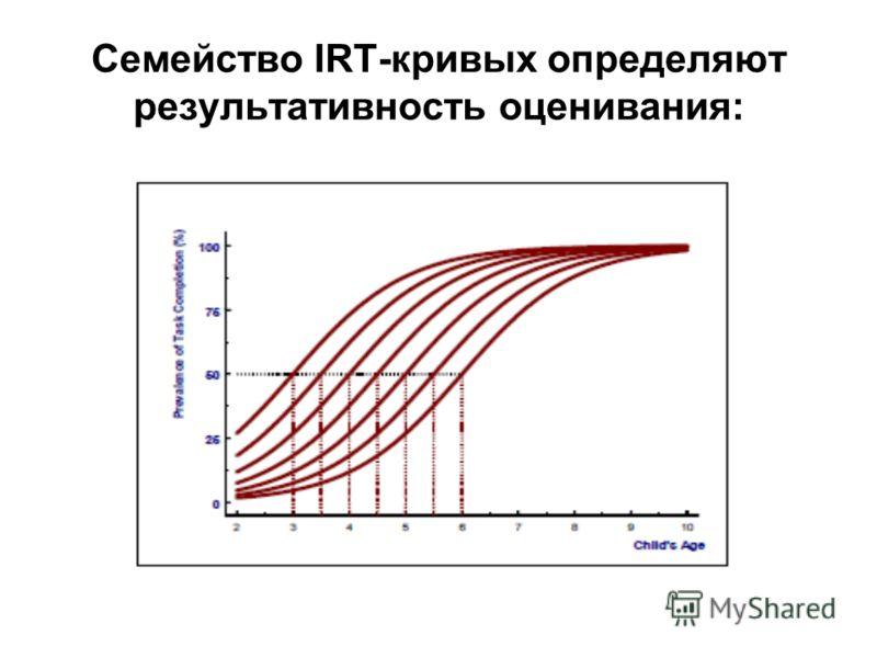 Семейство IRT-кривых определяют результативность оценивания: