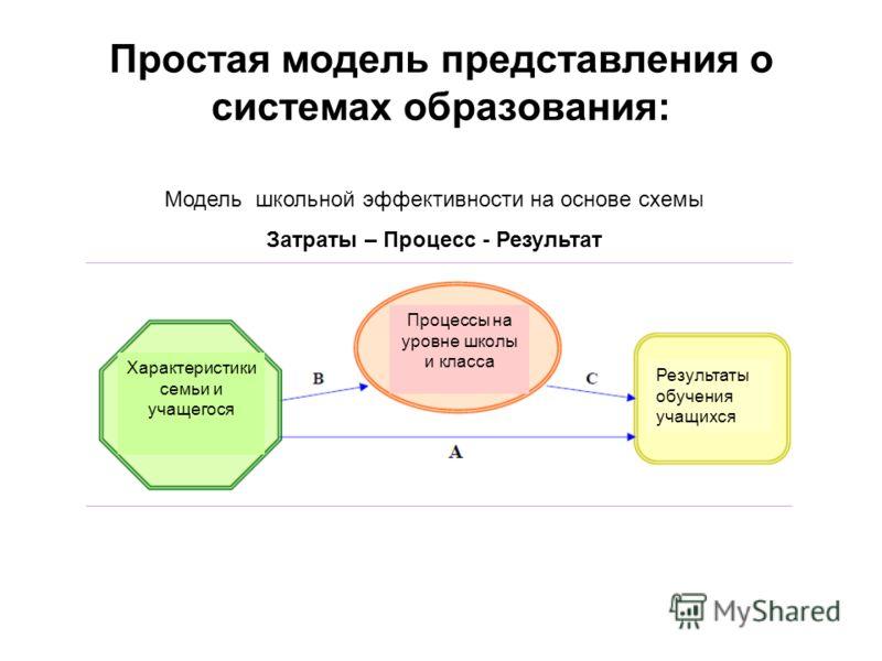 Простая модель представления о системах образования: Модель школьной эффективности на основе схемы Затраты – Процесс - Результат Характеристики семьи и учащегося Процессы на уровне школы и класса Результаты обучения учащихся