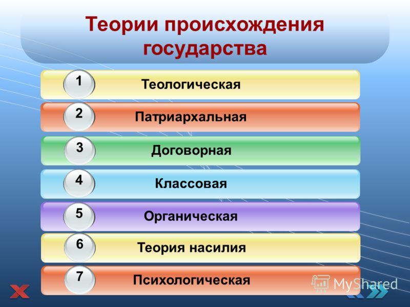 Теории происхождения государства Классовая 4 Органическая 5 1 Патриархальная 2 Теологическая 11 Договорная 3 1 Психологическая 7 Теория насилия 16
