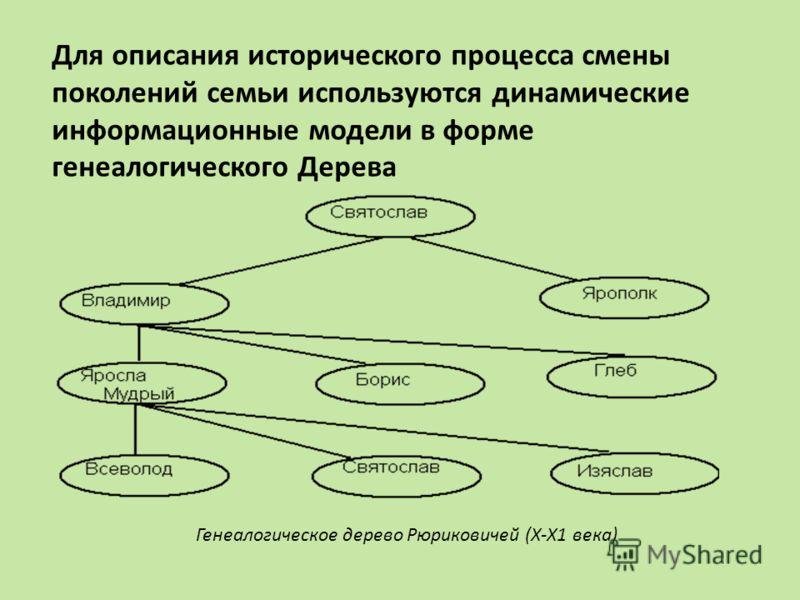 Для описания исторического процесса смены поколений семьи используются динамические информационные модели в форме генеалогического Дерева Генеалогическое дерево Рюриковичей (Х-Х1 века)