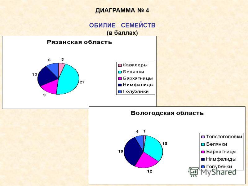 ДИАГРАММА 4 ОБИЛИЕ СЕМЕЙСТВ (в баллах)