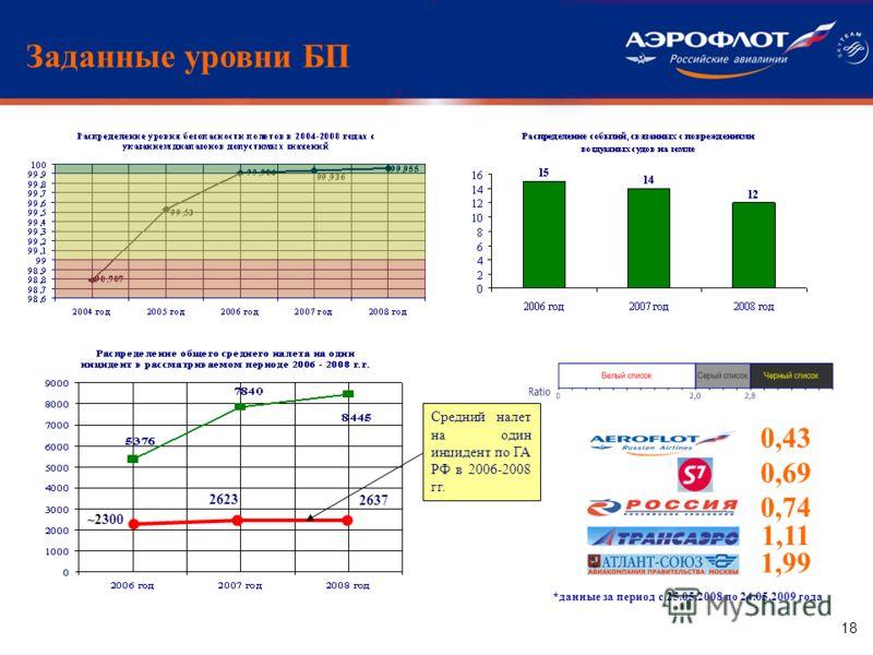 18 Заданные уровни БП 2623 Средний налет на один инцидент по ГА РФ в 2006-2008 гг. 0,43 0,69 1,99 1,11 ~2300 2637 *данные за период с 25.05.2008 по 24.05.2009 года 0,74