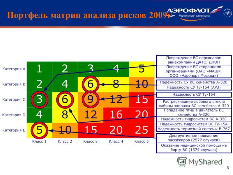 6 Портфель матриц анализа рисков 2009г