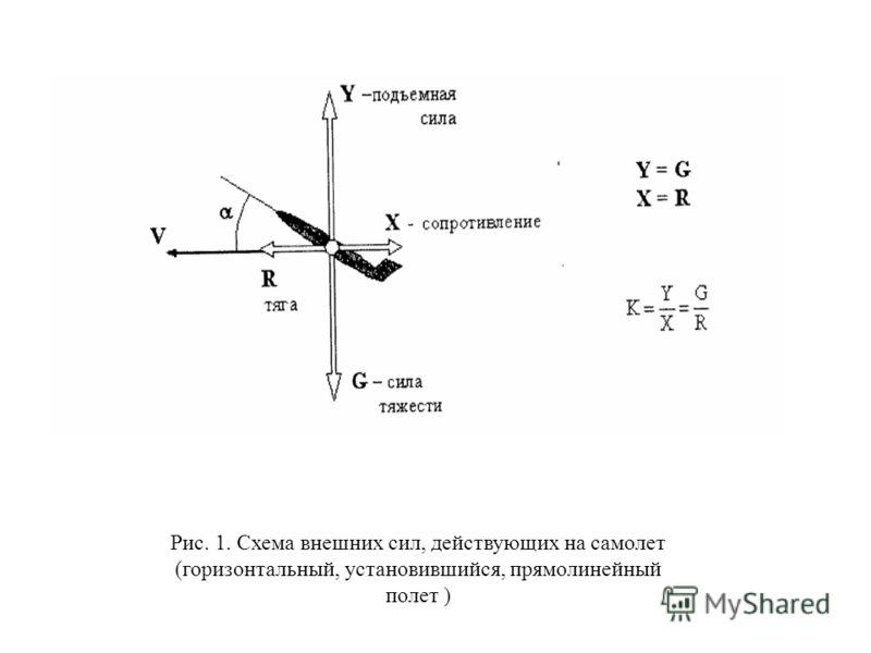 Рис. 1. Схема внешних сил, действующих на самолет (горизонтальный, установившийся, прямолинейный полет )