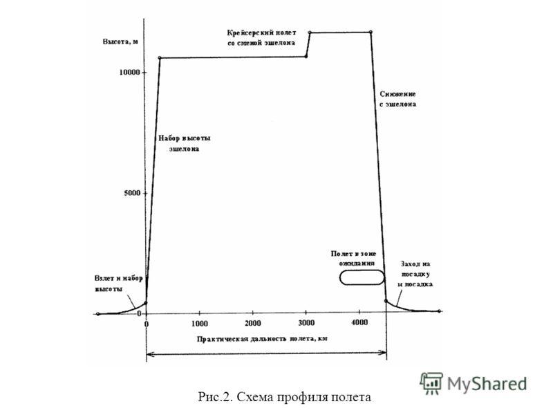 Рис.2. Схема профиля полета