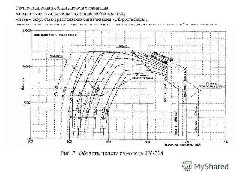 Эксплуатационная область полета ограничена: -справа – максимальной эксплуатационной скоростью, -слева – скоростью срабатывания сигнализации «Скорость мала», -сверху – максимальными эксплуатационными высотами в зависимости от полетной массы самолета.