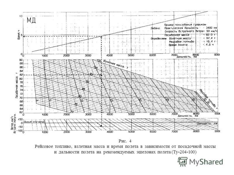 Рис. 4 Рейсовое топливо, взлетная масса и время полета в зависимости от посадочной массы и дальности полета на рекомендуемых эшелонах полета (Ту-204-100)