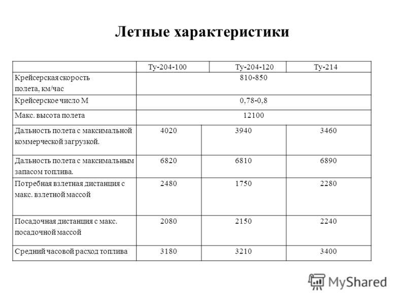 Ту-204-100 Ту-204-120 Ту-214 Крейсерская скорость полета, км/час 810-850 Крейсерское число М0,78-0,8 Макс. высота полета12100 Дальность полета с максимальной коммерческой загрузкой. 402039403460 Дальность полета с максимальным запасом топлива. 682068