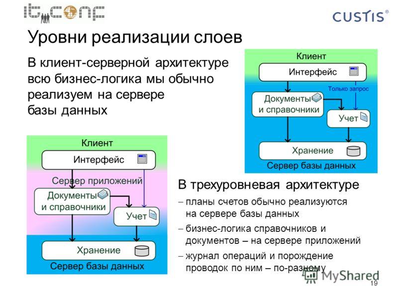 19 Уровни реализации слоев В клиент-серверной архитектуре всю бизнес-логика мы обычно реализуем на сервере базы данных В трехуровневая архитектуре планы счетов обычно реализуются на сервере базы данных бизнес-логика справочников и документов – на сер