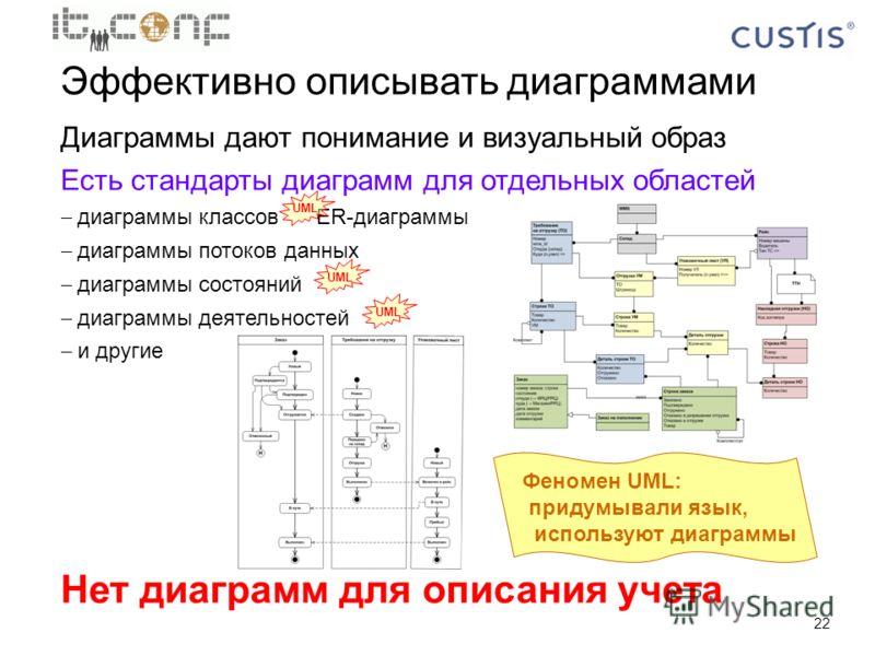 22 Эффективно описывать диаграммами Диаграммы дают понимание и визуальный образ Есть стандарты диаграмм для отдельных областей диаграммы классов ER-диаграммы диаграммы потоков данных диаграммы состояний диаграммы деятельностей и другие Нет диаграмм д