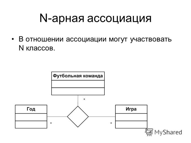 N-арная ассоциация В отношении ассоциации могут участвовать N классов.