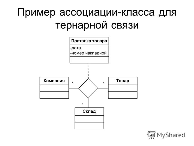Пример ассоциации-класса для тернарной связи