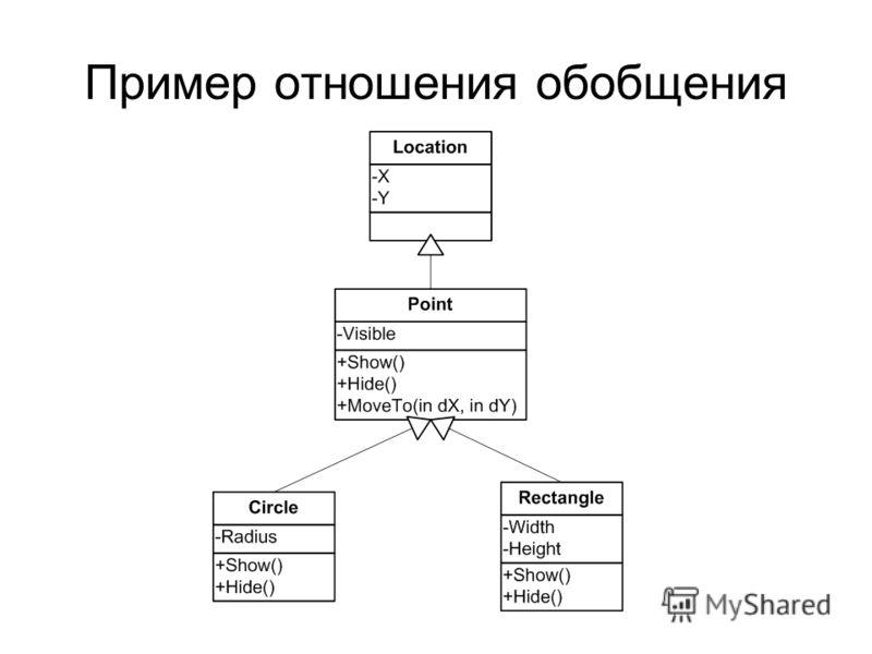 Пример отношения обобщения