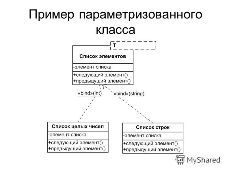 Пример параметризованного класса