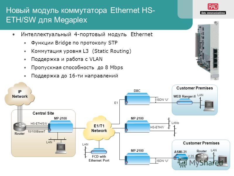 Customer Premises Новый модуль коммутатора Ethernet HS- ETH/SW для Megaplex Интеллектуальный 4-портовый модуль Ethernet Функции Bridge по протоколу STP Коммутация уровня L3 (Static Routing) Поддержка и работа с VLAN Пропускная способность до 8 Mbps П