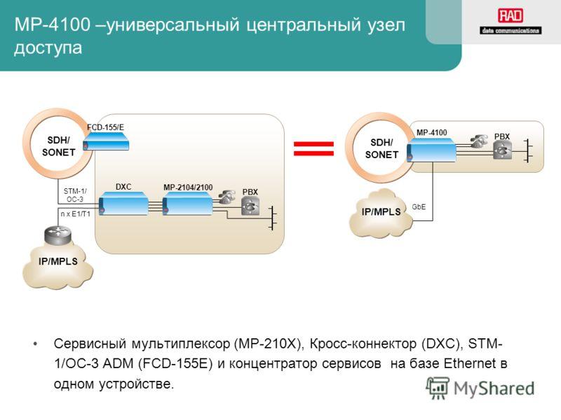 Сервисный мультиплексор (MP-210X), Кросс-коннектор (DXC), STM- 1/OC-3 ADM (FCD-155E) и концентратор сервисов на базе Ethernet в одном устройстве. MP-2104/2100 PBX STM-1/ OC-3 DXC SDH/ SONET PBX SDH/ SONET MP-4100 IP/MPLS n x E1/T1 GbE FCD-155/E MP-41