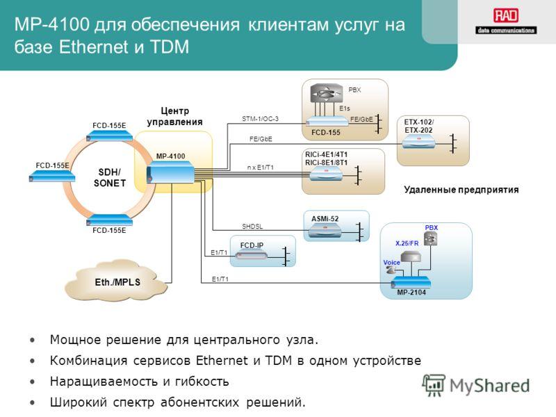 Мощное решение для центрального узла. Комбинация сервисов Ethernet и TDM в одном устройстве Наращиваемость и гибкость Широкий спектр абонентских решений. Центр управления SDH/ SONET FCD-155E MP-4100 FCD-155E ASMi-52 FCD-IP SHDSL E1/T1 X.25/FR Voice M