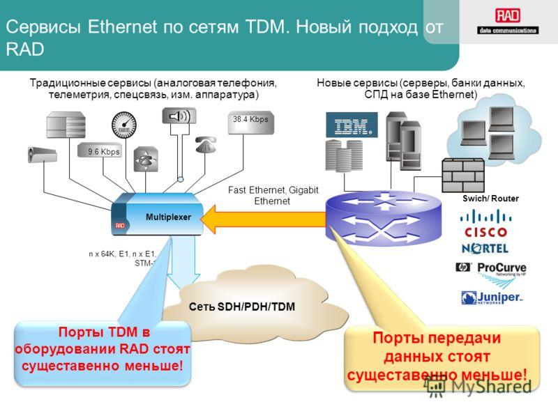 Сервисы Ethernet по сетям TDM. Новый подход от RAD Сеть SDH/PDH/TDM 9.6 Kbps 38.4 Kbps n x 64K, E1, n x E1, STM-1 Порты передачи данных стоят сущеставенно меньше! Традиционные сервисы (аналоговая телефония, телеметрия, спецсвязь, изм. аппаратура) Нов