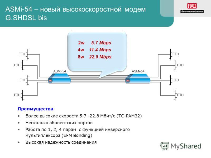 ASMi-54 – новый высокоскоростной модем G.SHDSL bis Преимущества Более высокие скорости 5.7 -22.8 Mбит/с (TC-PAM32) Несколько абонентских портов Работа по 1, 2, 4 парам с функцией инверсного мультиплексора (EFM Bonding) Высокая надежность соединения E