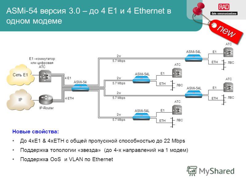 Сеть E1 ETH E1 ASMi-54 версия 3.0 – до 4 E1 и 4 Ethernet в одном модеме Новые свойства: До 4xE1 & 4xETH с общей пропускной способностью до 22 Mbps Поддержка топологии «звезда» (до 4-х направлений на 1 модем) Поддержка OoS и VLAN по Ethernet 2w 4 ETH