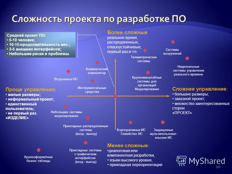 Средний проект ПО: 5-10 человек; 10-15-продолжительность мес.; 3-5 внешних интерфейсов; Небольшие риски и проблемы. Более сложные : реальное время, распределенные, отказоустойчивые, первый раз и т.п. Менее сложные : диалоговая или компонентная разраб
