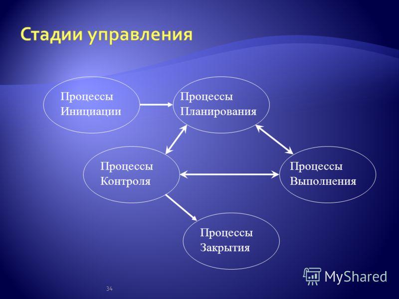 34 Процессы Инициации Процессы Планирования Процессы Контроля Процессы Выполнения Процессы Закрытия
