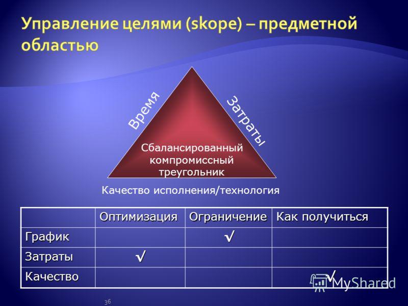 36 Сбалансированный компромиссный треугольник Время Затраты Качество исполнения/технология ОптимизацияОграничение Как получиться График Затраты Качество