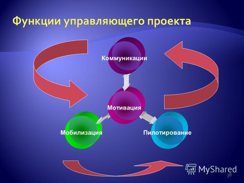 38 Мотивация КоммуникацииПилотированиеМобилизация