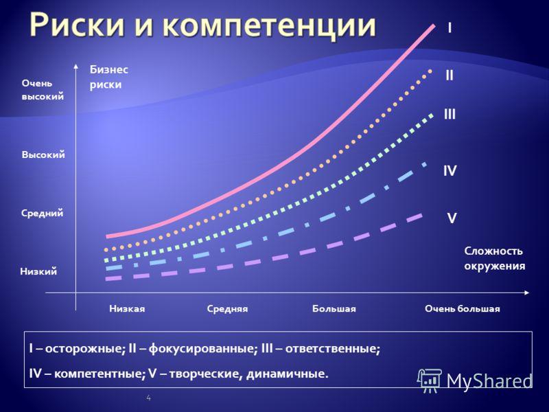 4 Бизнес риски Сложность окружения НизкаяСредняяБольшаяОчень большая Низкий Средний Высокий Очень высокий I – осторожные; II – фокусированные; III – ответственные; IV – компетентные; V – творческие, динамичные. V IV III II I
