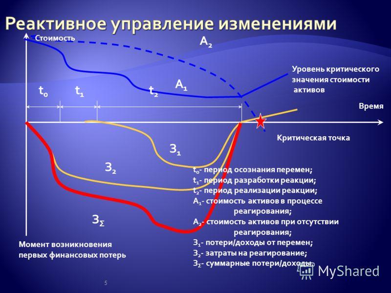 5 t0t0 t1t1 t2t2 Стоимость Время А2А2 А1А1 Уровень критического значения стоимости активов Момент возникновения первых финансовых потерь З1З1 З2З2 ЗΣЗΣ Критическая точка t 0 - период осознания перемен; t 1 - период разработки реакции; t 2 - период ре