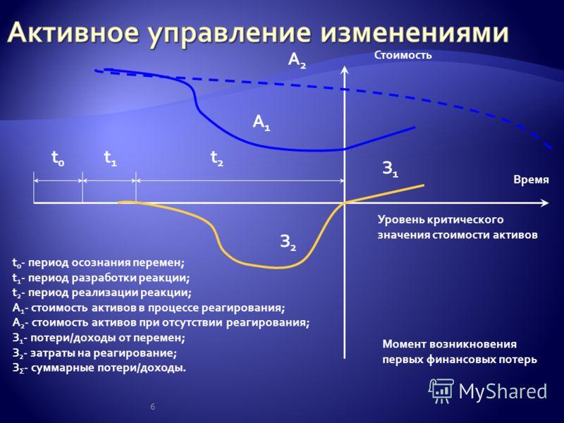 6 t0t0 t1t1 t2t2 Стоимость Время А2А2 А1А1 Уровень критического значения стоимости активов Момент возникновения первых финансовых потерь З1З1 З2З2 t 0 - период осознания перемен; t 1 - период разработки реакции; t 2 - период реализации реакции; А 1 -