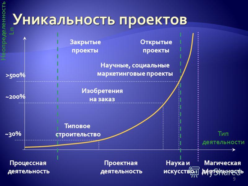 9 >500% ~30% Неопределенность Ln Тип деятельности Проектная деятельность Процессная деятельность Магическая деятельность Типовое строительство Изобретения на заказ Научные, социальные маркетинговые проекты Наука и искусство ~200% Закрытые проекты Отк