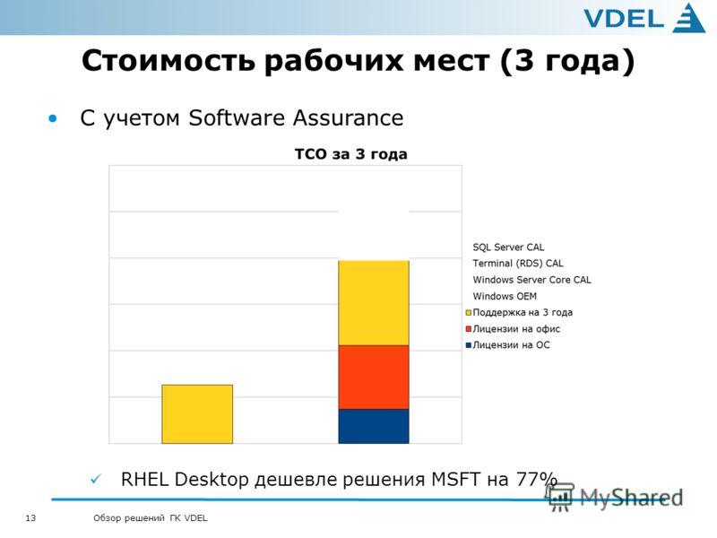 13 Обзор решений ГК VDEL Стоимость рабочих мест (3 года) С учетом Software Assurance RHEL Desktop дешевле решения MSFT на 77%