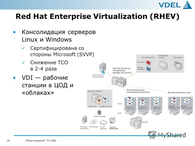 16 Обзор решений ГК VDEL Red Hat Enterprise Virtualization (RHEV) Консолидация серверов Linux и Windows Сертифицирована со стороны Microsoft (SVVP) Снижение TCO в 2-4 раза VDI рабочие станции в ЦОД и «облаках»