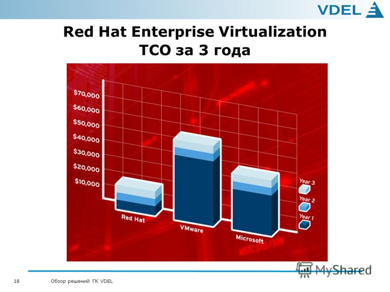 18 Обзор решений ГК VDEL Red Hat Enterprise Virtualization TCO за 3 года