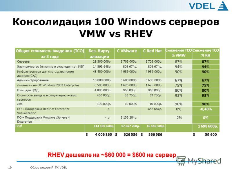 19 Обзор решений ГК VDEL Консолидация 100 Windows серверов VMW vs RHEV Общая стоимость владения (TCO) за 3 года Без. Вирту- ализации C VMwareС Red Hat Снижение TCO % VMW Снижение TCO % RH Серверы 28 500 000р. 3 705 000р. 87% Электричество (питание и
