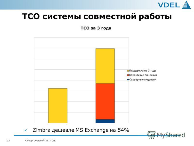 23 Обзор решений ГК VDEL TCO системы совместной работы Zimbra дешевле MS Exchange на 54%