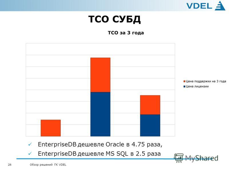 26 Обзор решений ГК VDEL TCO СУБД EnterpriseDB дешевле Oracle в 4.75 раза, EnterpriseDB дешевле MS SQL в 2.5 раза