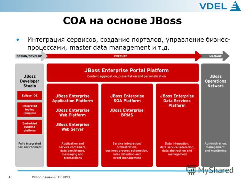 45 Обзор решений ГК VDEL СОА на основе JBoss Интеграция сервисов, создание порталов, управление бизнес- процессами, master data management и т.д.