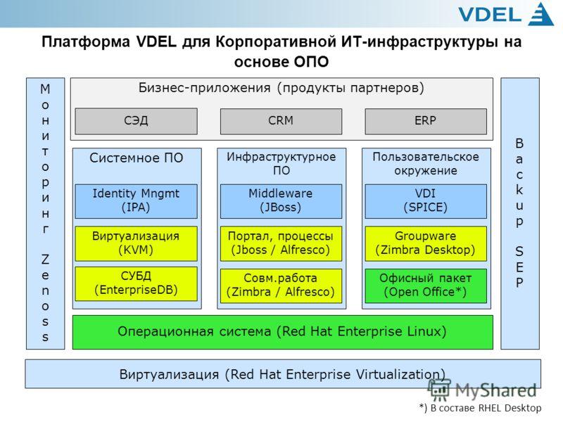 5 Обзор решений ГК VDEL Платформа VDEL для Корпоративной ИТ-инфраструктуры на основе ОПО Системное ПО Виртуализация (KVM) Инфраструктурное ПО Портал, процессы (Jboss / Alfresco) Пользовательское окружение Бизнес-приложения (продукты партнеров) СЭД CR