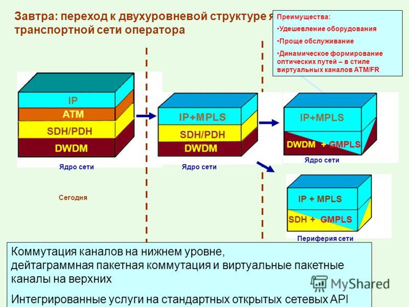 Завтра: переход к двухуровневой структуре ядра транспортной сети оператора DWDM Сегодня IP ATM SDH/PDH DWDM Ядро сети DWDM SDH/PDH Преимущества: Удешевление оборудования Проще обслуживание Динамическое формирование оптических путей – в стиле виртуаль
